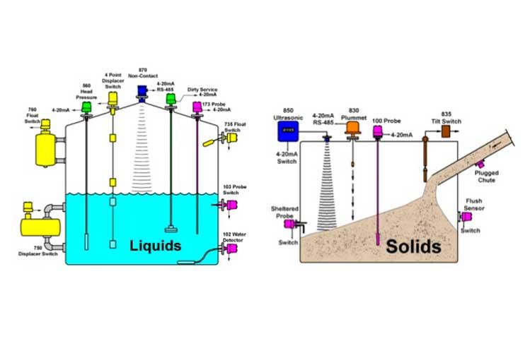 Sensores de nivel para solidos y liquidos